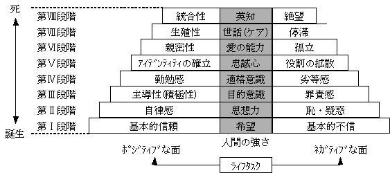 段階 エリクソン 発達 エリクソンの【ライフサイクル論】とは?8つの発達段階・課題を解説